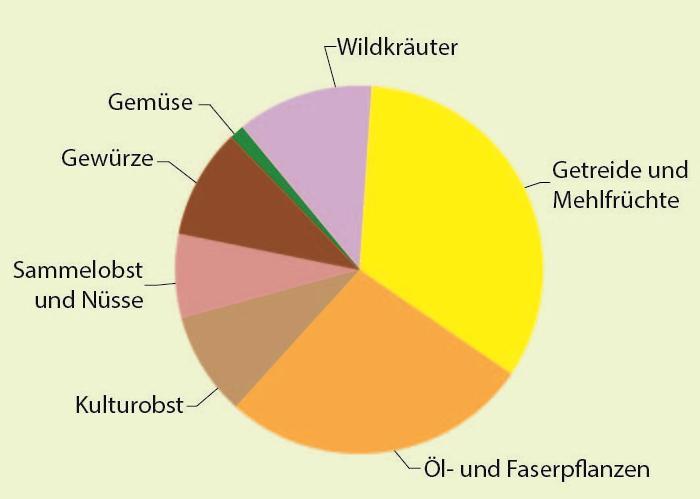 Großreste-Diagramm