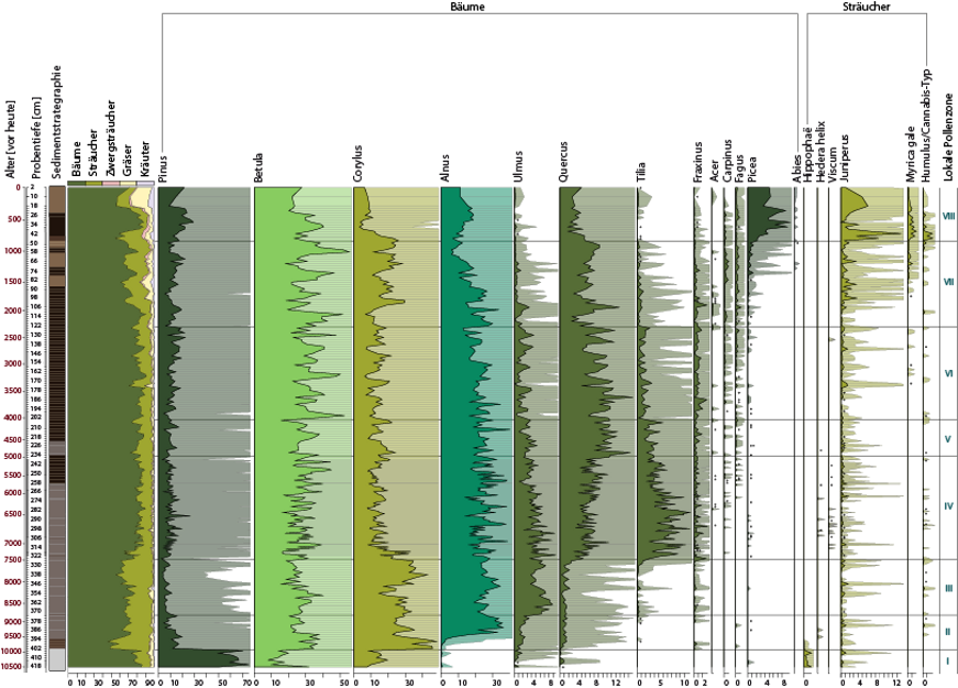 Pollendiagramm